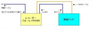 テレビ配線接続図